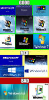 My Ratings for The Microsoft Windows OS by Grantrules