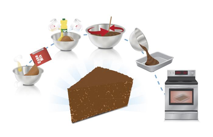 Process Of Baking A Cake