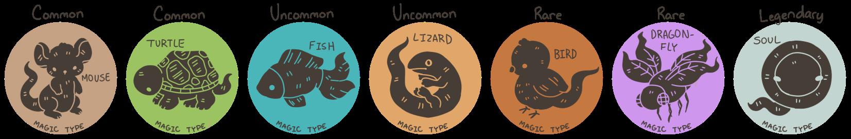 Mibuki Magic Types by Wafkie