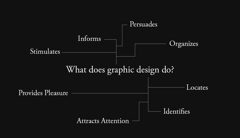 What does graphic design do? by omaroman