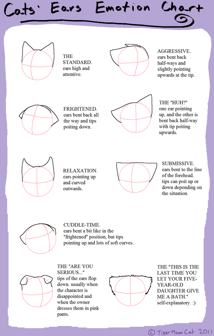 Cats' Ears Emotion Chart by TigerMoonCat