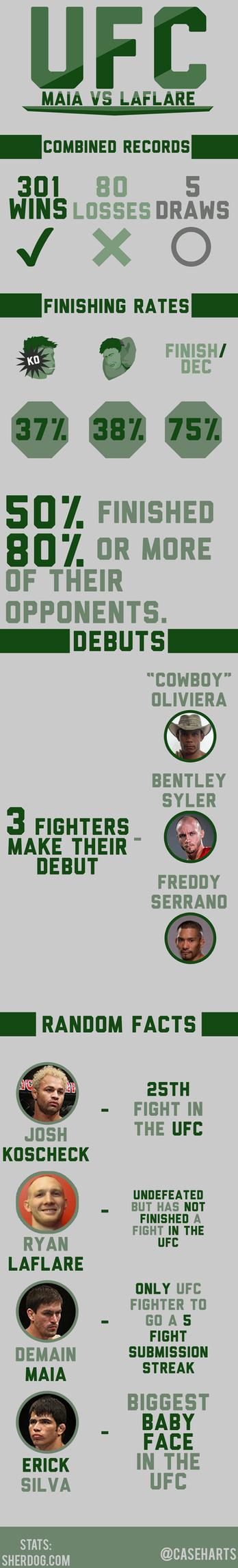 UFC FN Maia vs LaFlare graphic by caseharts