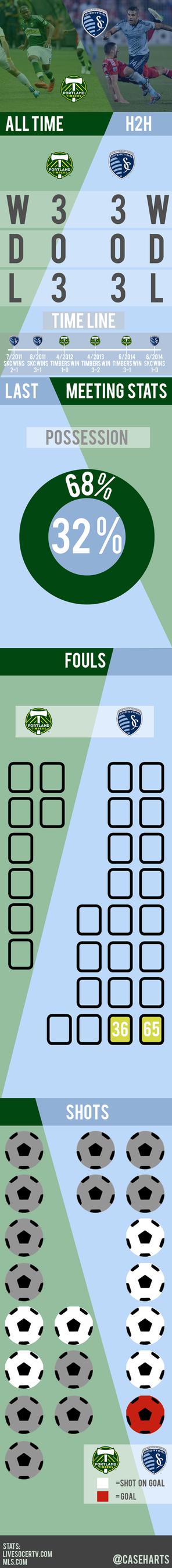 Portland Vs Sporting Kansas Infographic by caseharts