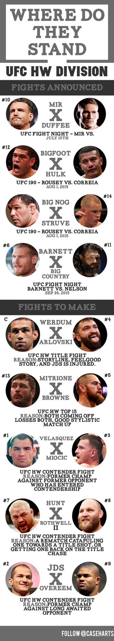 Where Do They Stand: UFC HW Division by caseharts