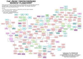 Transformers Redeco Flowchart