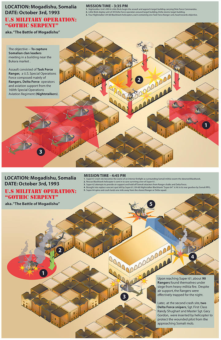 Black Hawk Down Vector Graphic by Ellusive