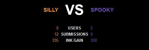 Silly Vs Spooky Results by LogosLibrary