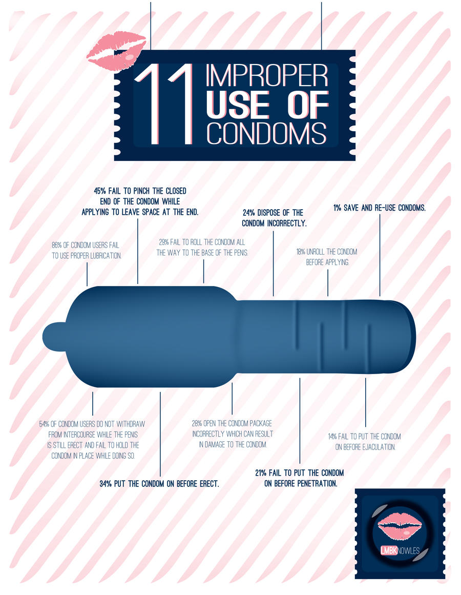 Effectivness of a condom