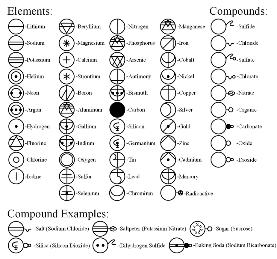 Alchemy Element Symbols And Meanings Alchemy Symbols And Meanings
