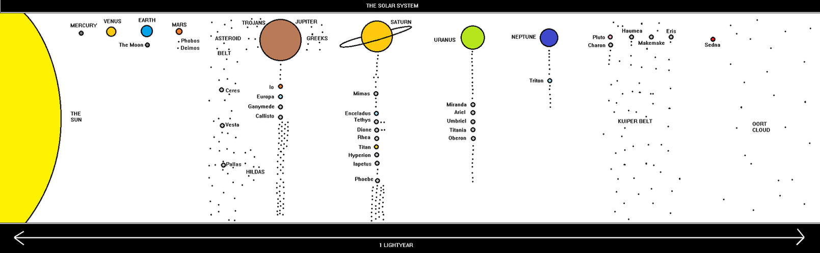 Editable Solar System Map by BudCharles on DeviantArt