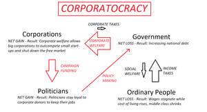 How Corporatocracy Works