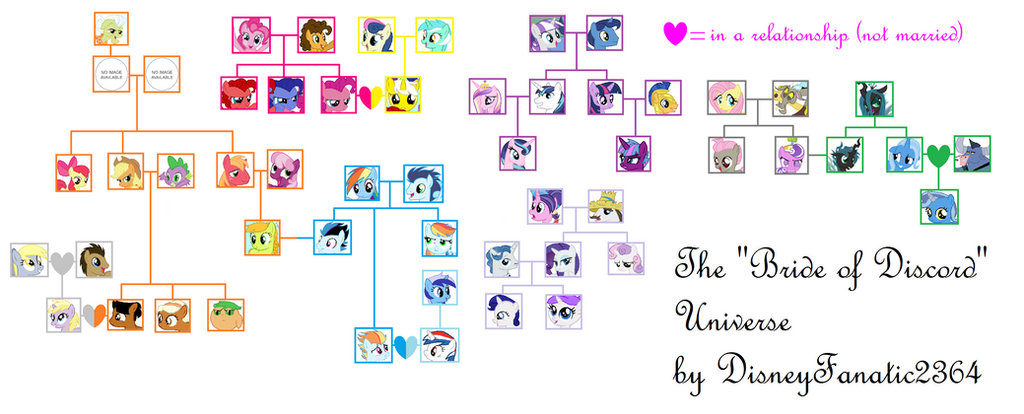 My little pony friendship is magic family tree - photo#6