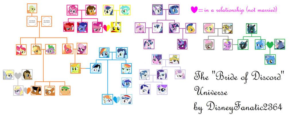SPOILER ALERT!] Bride of Discord Family Tree by