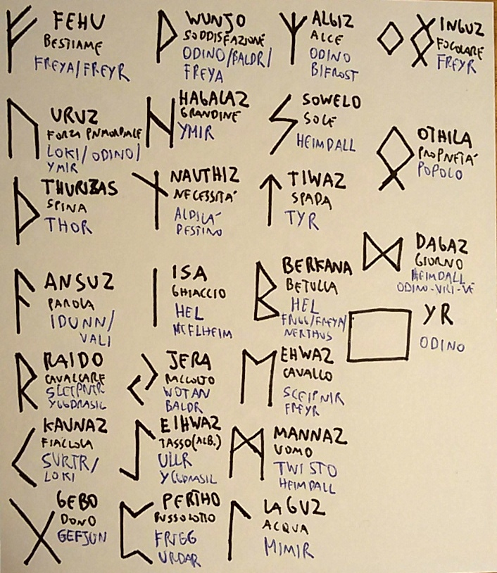 Runic Alphabet by saramarconato