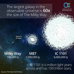 Astrology IC 1101 Size Comparison