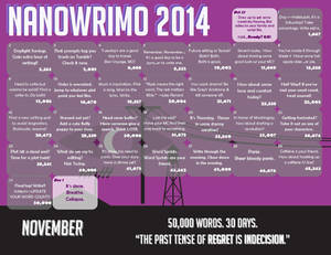 NaNoWriMo 2014 - Welcome to Night Vale