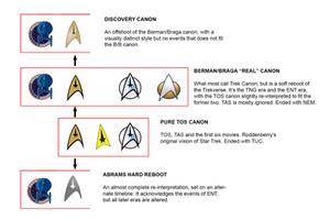 Star Trek timelines explained by thefirstfleet