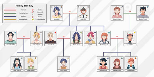 The Ketchum/Ellis Family Tree