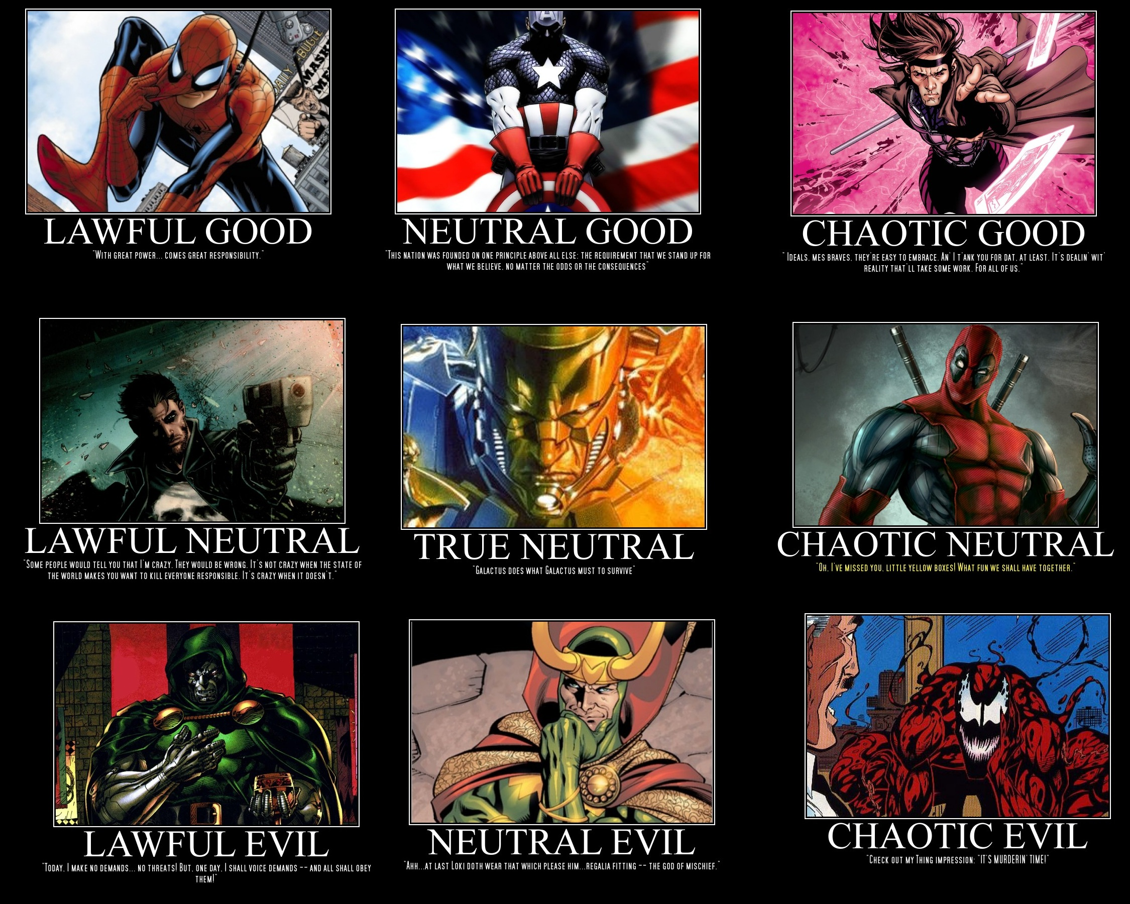 Marvel Alignment Chart by gambit508