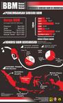 Infografis  BBM Bersubsidi di Indonesia