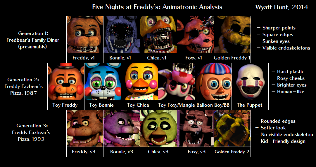 Animatronics For Sale Freddy Fazbear