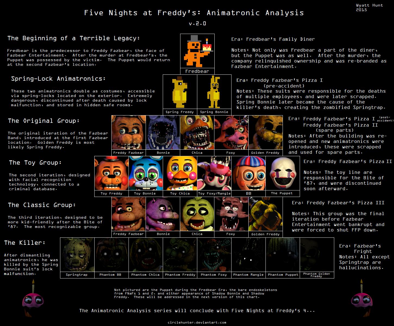 Fnaf 2 characters names in the fnaf series 2 by elhouz