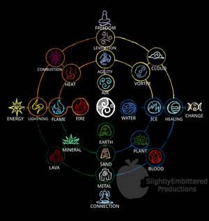 Avatar sub elements chart