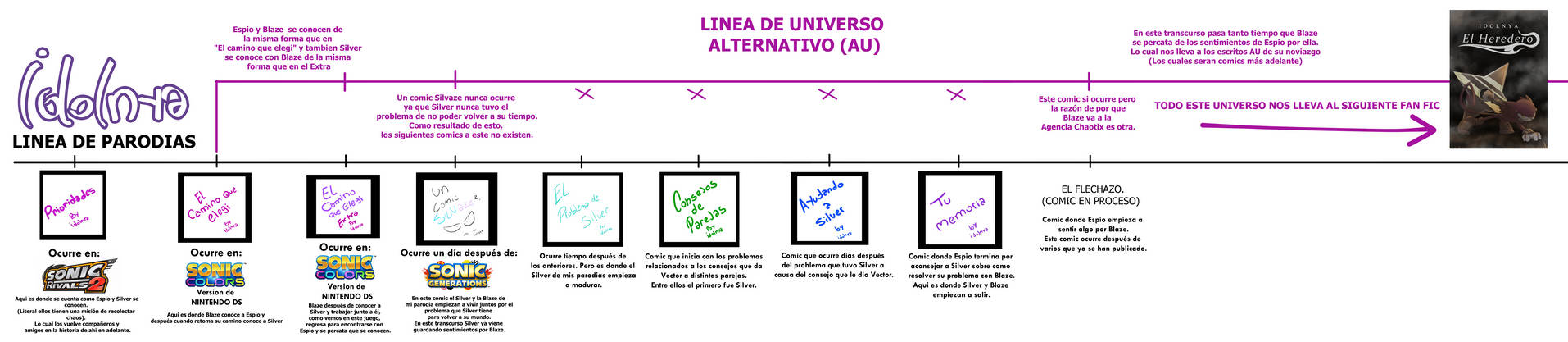 Linea De Tiempo Parodia VS Universo alternativo