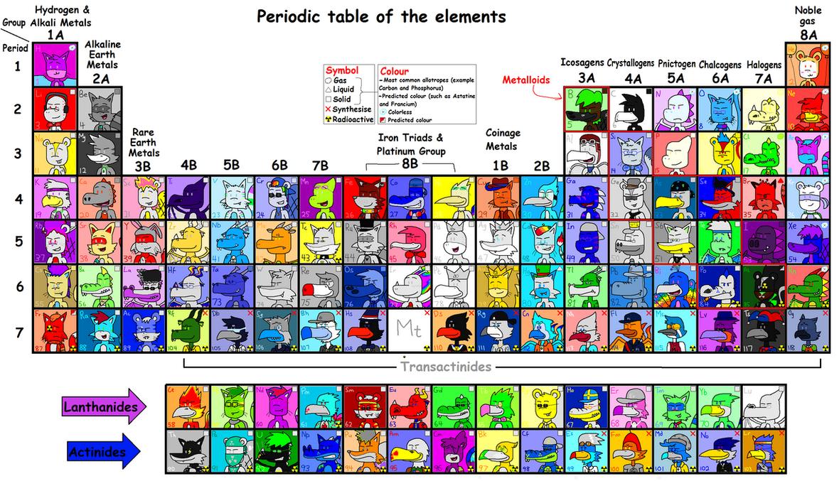 Periodic Table Animal Ocs Wip By Borontheplatypus On Deviantart