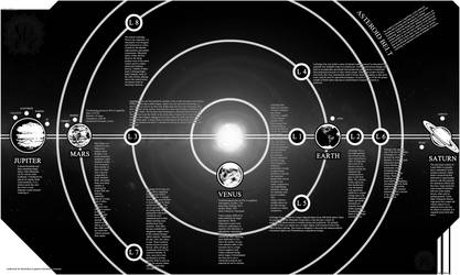 Sol System Map