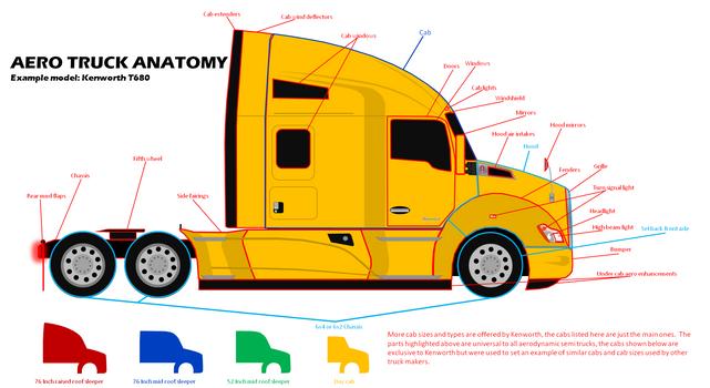 Aero Truck Anatomy
