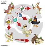 Farfetch'd Evolution