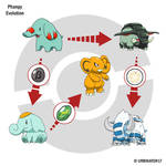 Phanpy Evolution