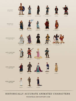 Historically Accurate Animated Characters