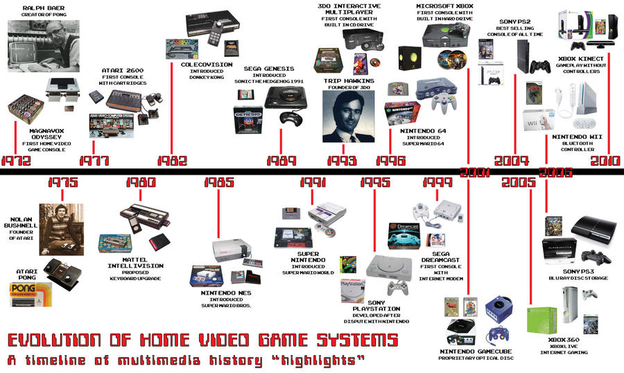 A Video Game Timeline (1967-Present) - Online Education