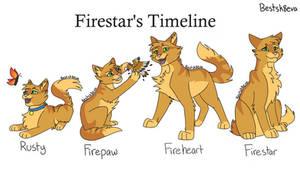 Firestar's Timeline (FREE 2 USE DESIGN)