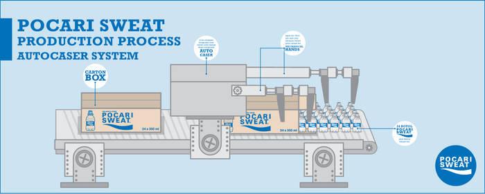 P.S. factory machine works 10