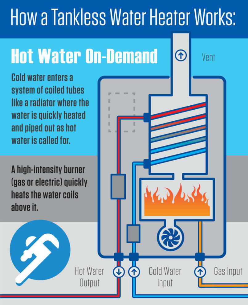 How Do Hot Water Heaters Work How Do Tankless Water Heaters Work By Hredoychy On Deviantart