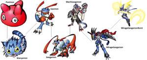 Digimon Evolution: Gaomon