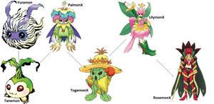 Digimon Evolution: PalmonX