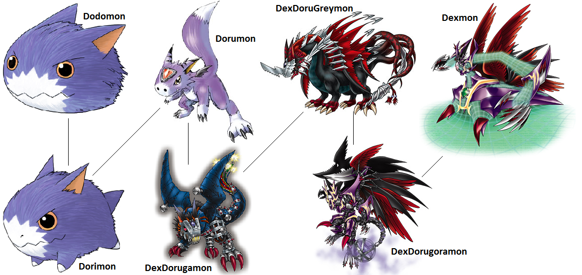 Digimon Evolution Dorumon Dex By Kentzamin On Deviantart Check out our digimon dorumon selection for the very best in unique or custom, handmade pieces from our shops. digimon evolution dorumon dex by
