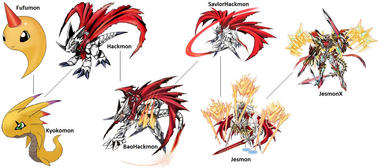 Digimon Evolution Hackmon By Kentzamin On Deviantart We need jesmon or zubamon and also,blitzgreymon and cresgarurumon. digimon evolution hackmon by kentzamin