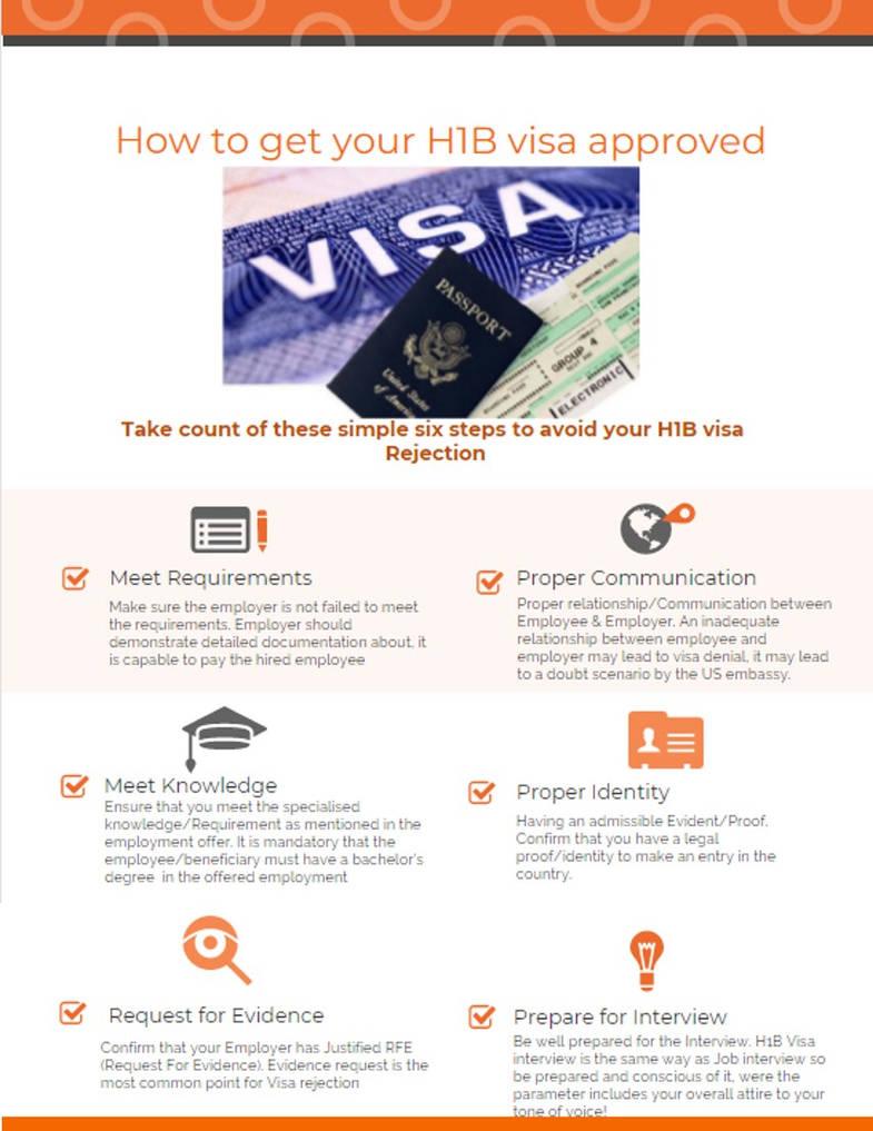 H1b Visa Requirements