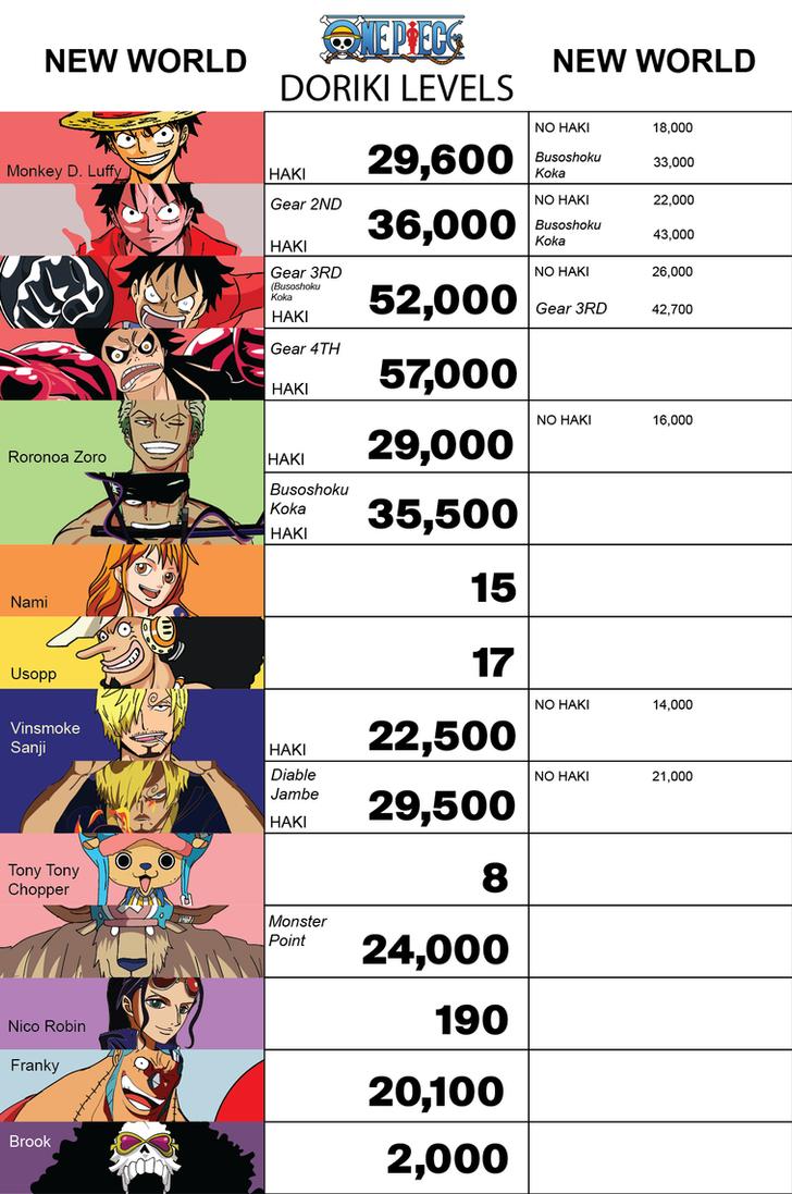 One Piece NEW WORLD Doriki by NotsoSavageMic