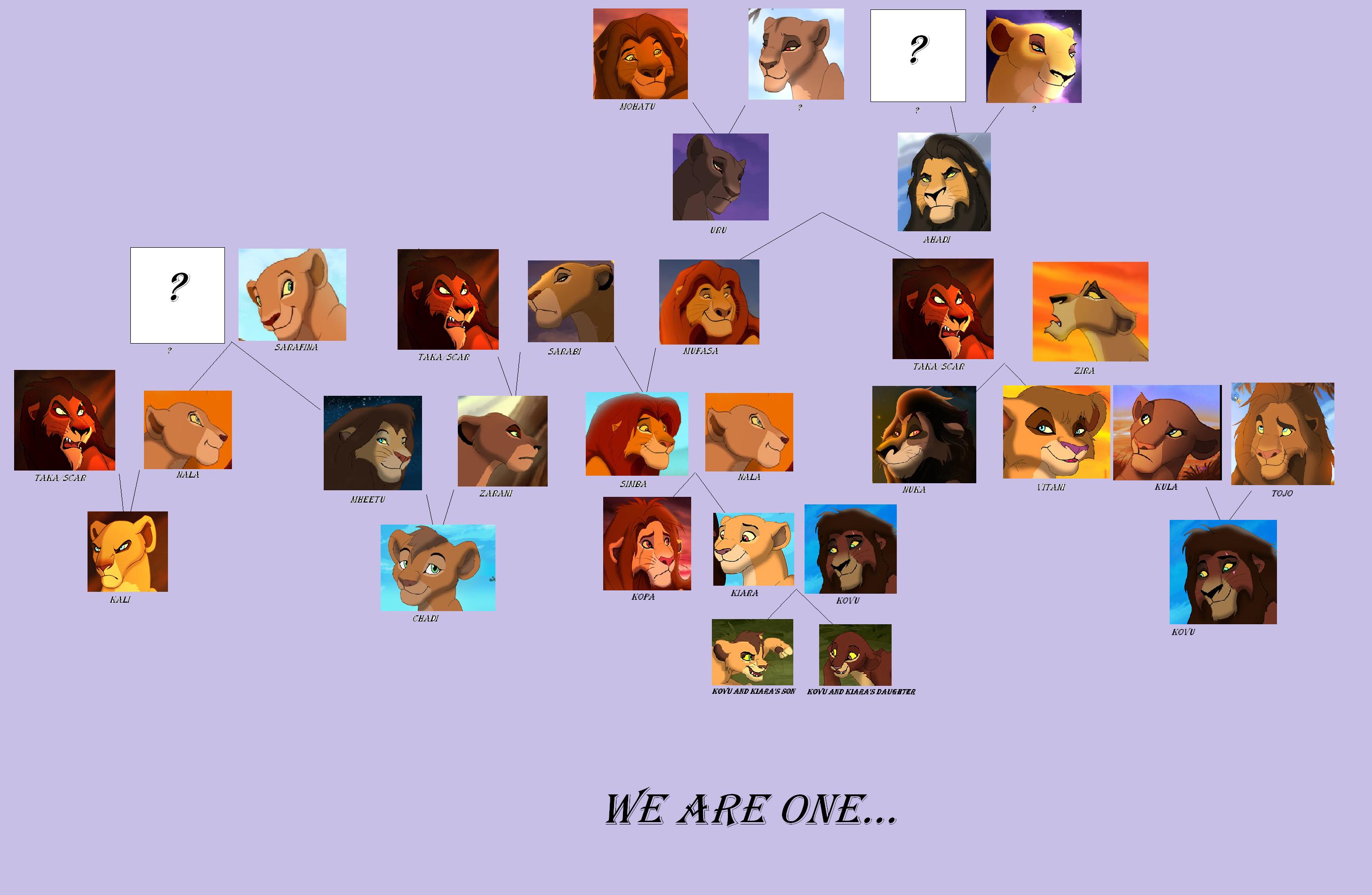 Lion King Family Treee Ileana By Gigabayt2001 On DeviantArt