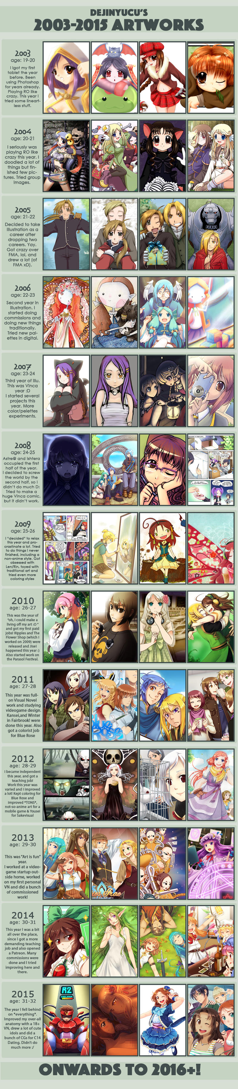Improvement - 2003 to 2015 by DejiNyucu