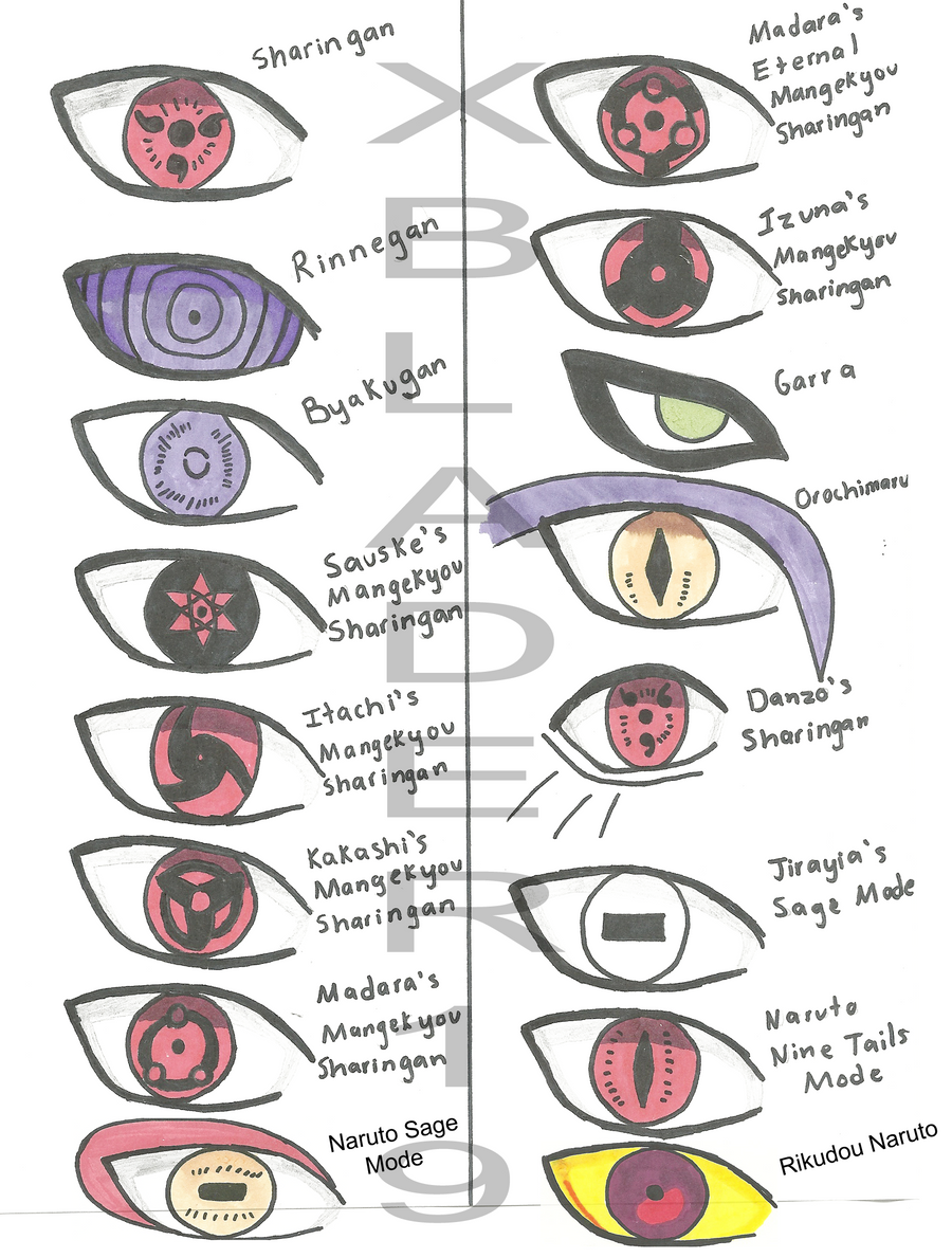 Eyes Of The Naruto World By XBlader19