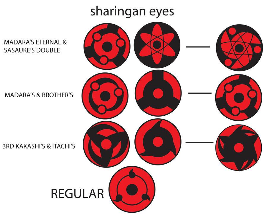 Naruto Eye Types