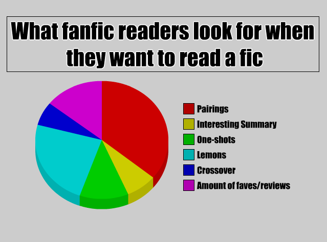 Fanfiction pie graph by mollymolata on deviantart