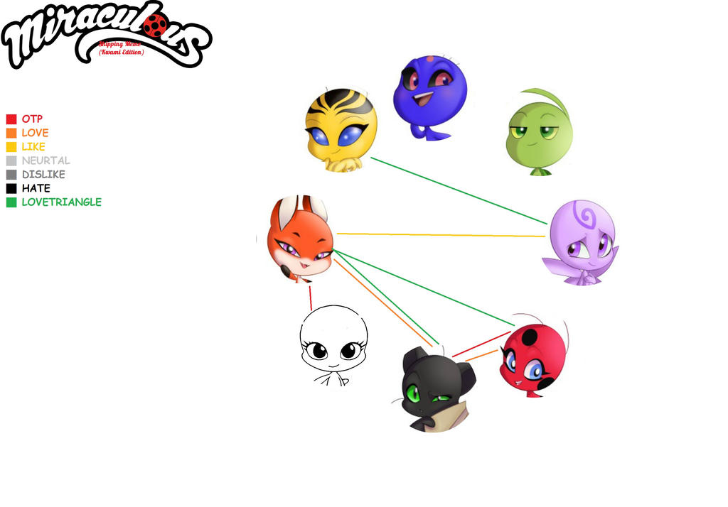 Miraculous Shipping Meme with Kwamis only - Used by mollymolata